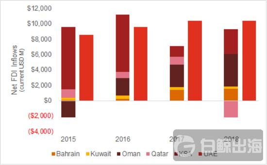 2019年7亿美金流入中东 新的一年资金可能流向哪里?