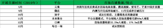 独家|复盘2019直播电商:网红KOL带动国货品牌崛起