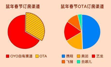 OYO酒店2020春节订房数据:自有渠道订单占67%