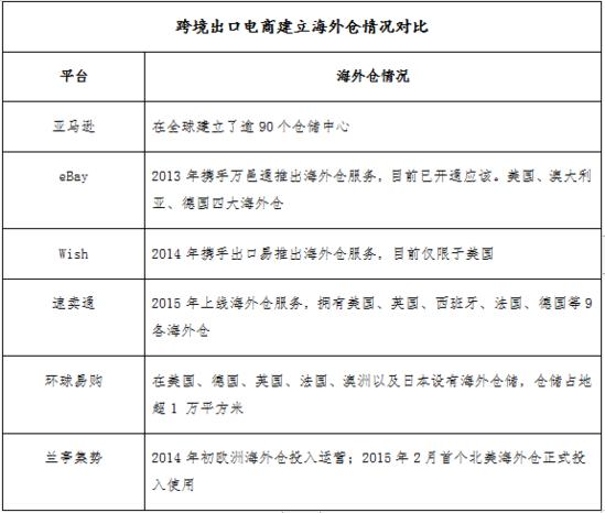中国跨境电商物流难题的三大解决方案