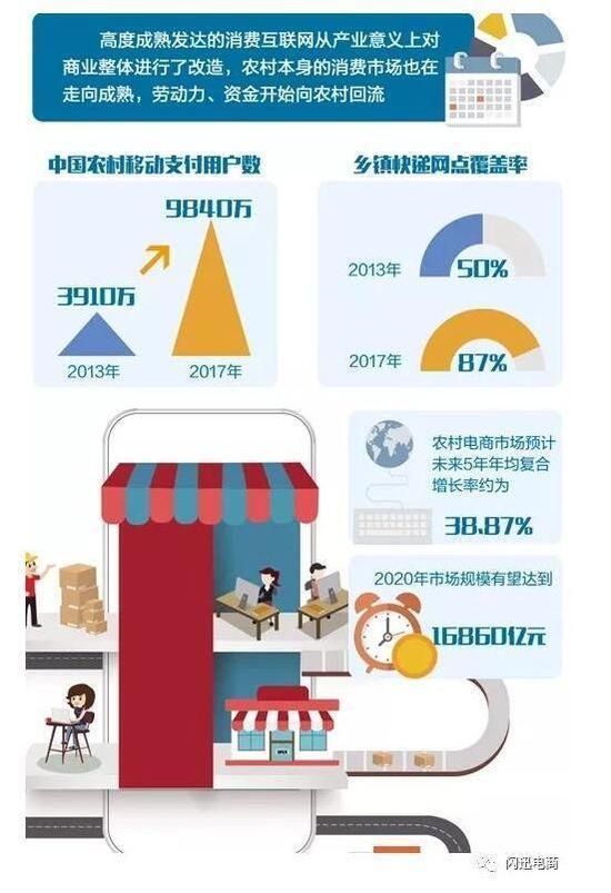 """互联网巨头再度加码""""乡村战略"""",农村彩票投注app独领风骚"""