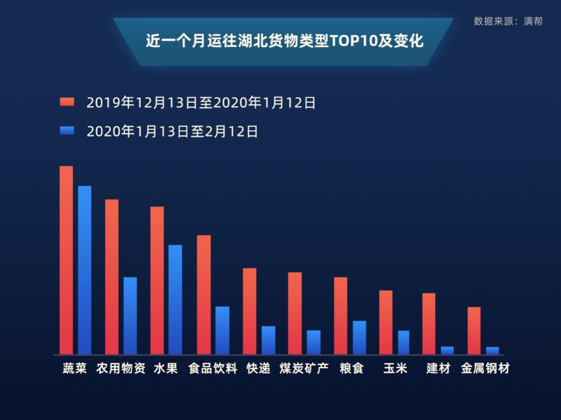 满帮货运大数据:豫鄂云赣冀五省疫期运输最活跃