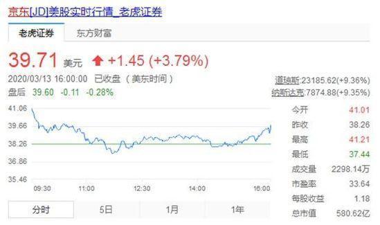 京东将在香港二次上市 市值或冲进互联网企业前三!_零售_电商报