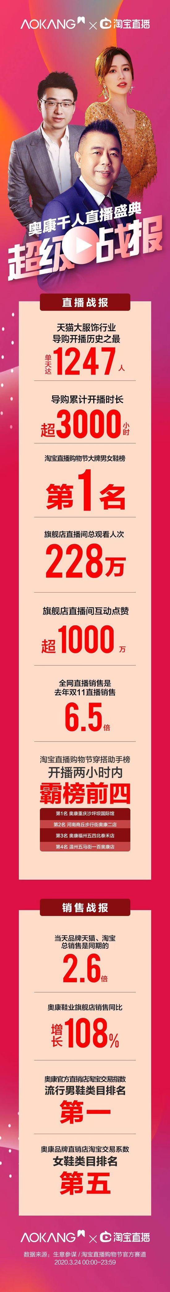 """奥康公布""""新风尚·千人直播""""活动战报 单日1247人开播"""