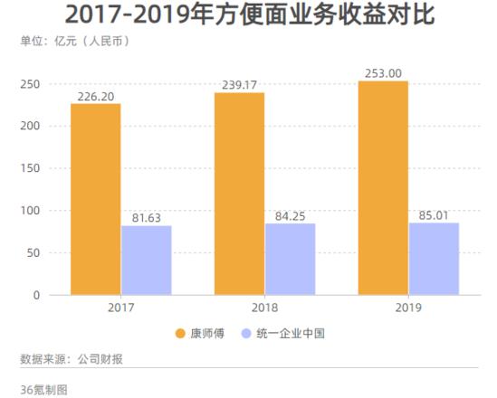 统一企业2019年营收增长1.1% 方便面业务增速明显下滑