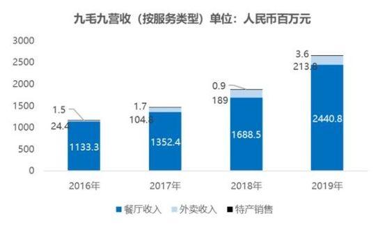 九毛九2019年净利增长175% 太二酸菜鱼成为营收支柱