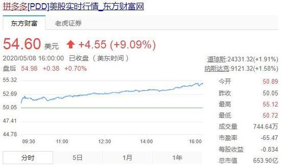 拼多多股价涨超9%创新高 市值破650亿美元_零售_电商报