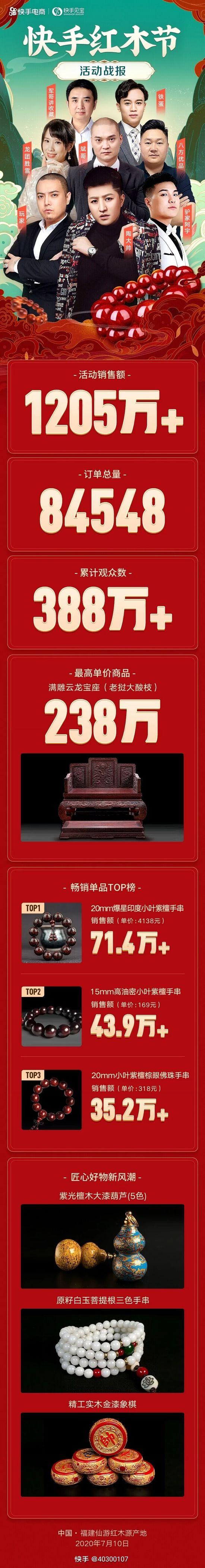 快手红木节战报:销售额达1205万 订单总量超8.4万