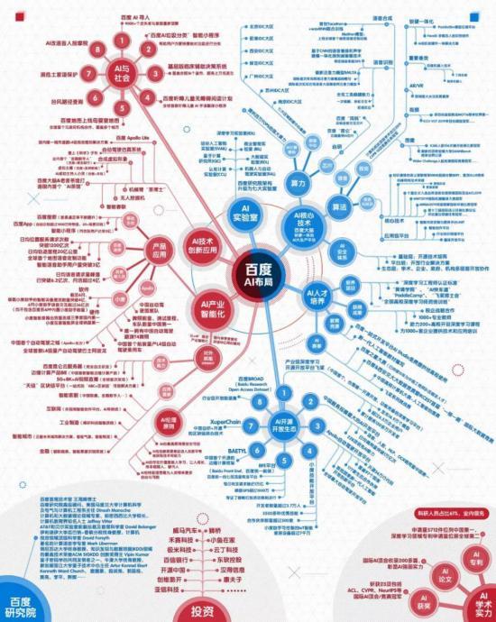 百度AI组织架构体系升级,传递什么AI发展信号?