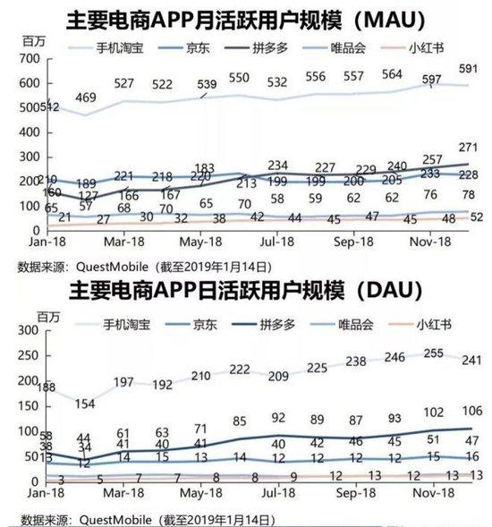 拚多多成為中國第二大電商還有多遠?