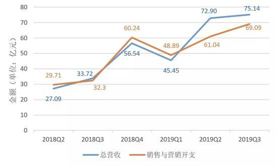 平台年活跃买家数达5.363亿