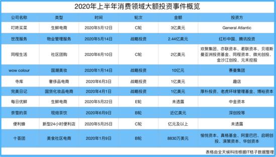 2020年上半年消费领域大额投资事件概览