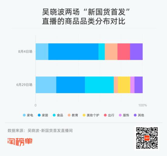 """吴晓波又来直播卖货了 """"翻车""""还是""""翻身""""?"""