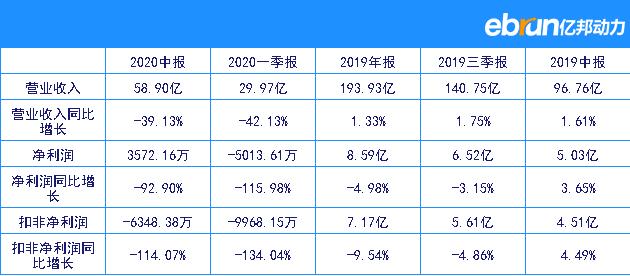 天虹股份2020半年净赚3572.16万元 同比大跌92.90%