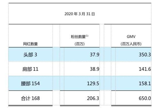 如涵直播带货模式:3个网红创造GMV超3亿