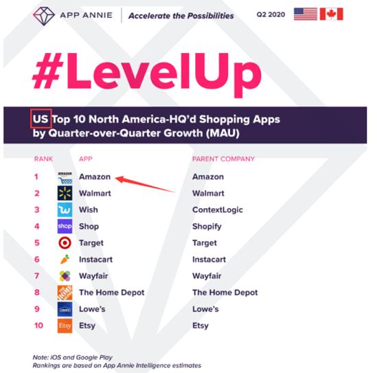 亚马逊在英美零售APP排行榜拿下双第一