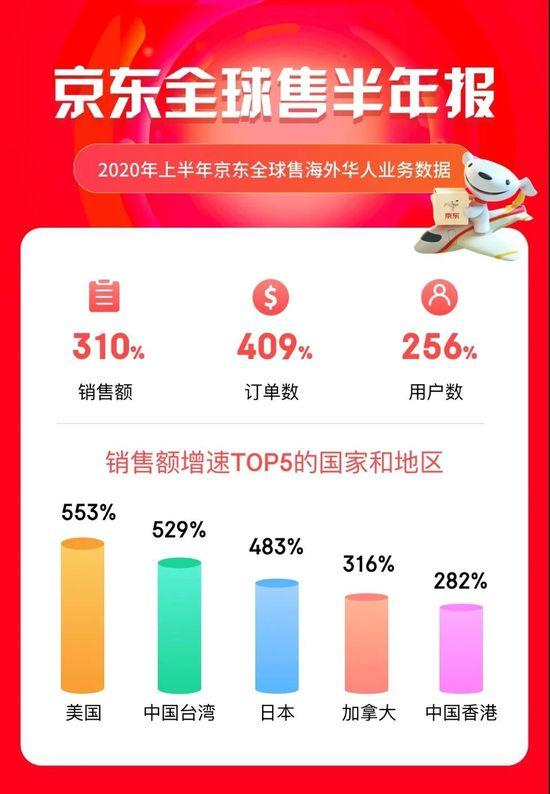 京东全球售海外华人业务 上半年增长310%