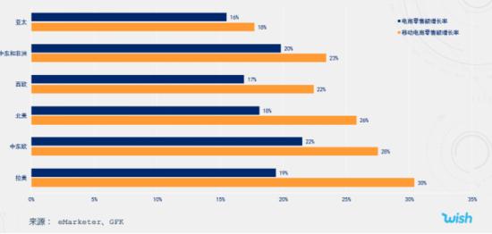 2020年全球用户消费习惯发生改变 Wish客单价增长40%