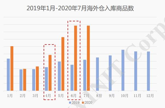 """跨境物流经历最难旺季:海陆空线路""""全灭""""(图2)"""