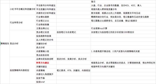 如何拆解不同品类在小红书中的投放预算?