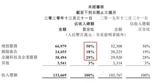七看腾讯财报:toB业务稳了吗 搞钱到底靠什么?