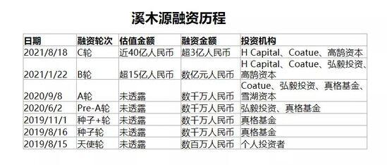 两年估值40亿,溪木源:功能性护肤的中国式胜利