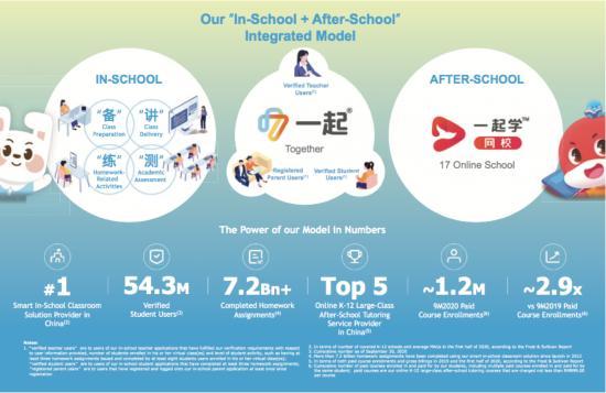 一起教育科技递交招股书:收入增速超277.48%,或成纳斯达克最大教育概念股