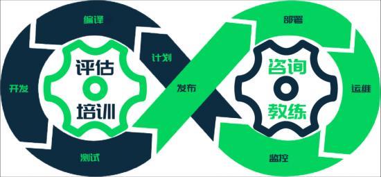 数字政府 2.0 时代,政府应用开发平台如何加码中国新基建?