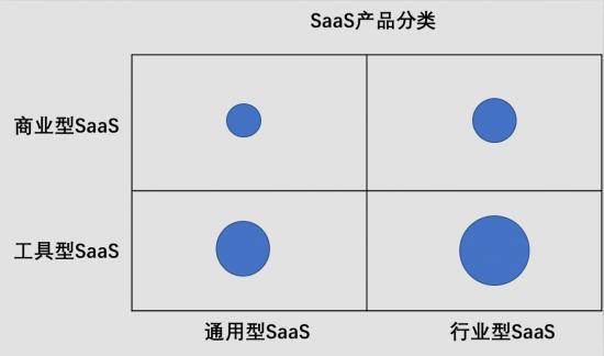 行业垂直型SaaS进击蓝海   中国版Salesforce潜藏何处