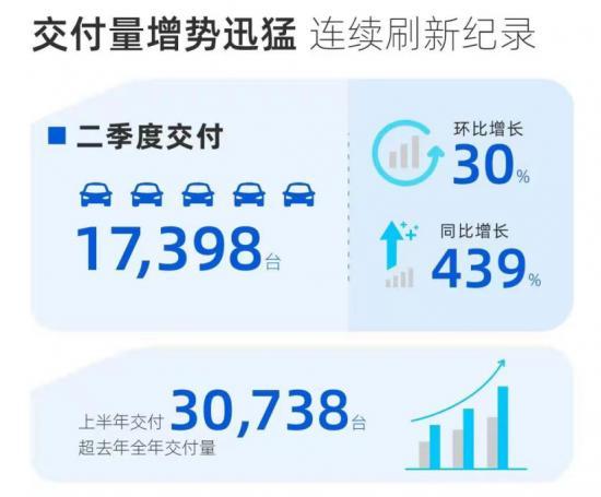 Q2营收增长超5倍,从二季报看小鹏汽车的长线布局