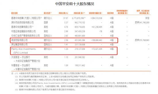"""中报业绩被华夏幸福拖累,""""50元""""的中国平安是否值得珍惜?"""