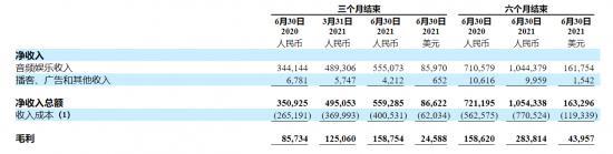 """荔枝Q2净亏损同比扩大 32%,""""耳朵经济""""还是一门好""""声意""""吗?"""