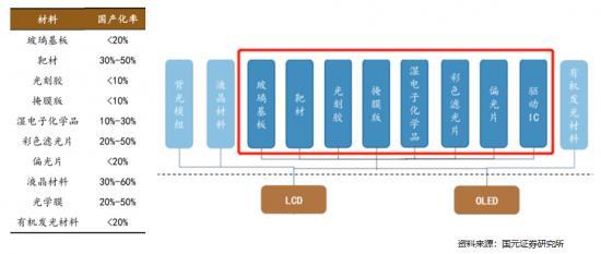 TCL加码半导体,能走好显示面板国产化最后一段路吗?
