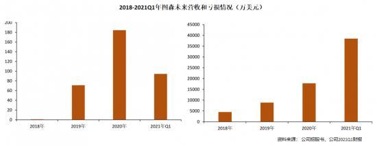 京东、美团领投嬴彻科技 重卡自动驾驶量产还有多远?